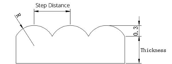 Figure 10. The cross section of the stripe structure
